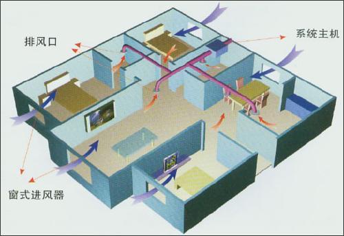 陕西橡树环保优质的家用新风系统新品上市-新风系统家用