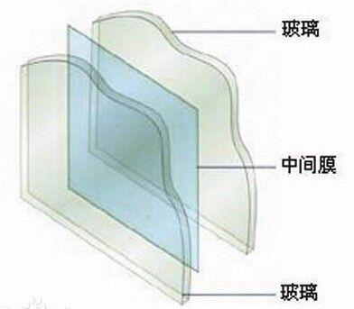 夾層玻璃價格,在哪能買到價格適中的夾膠玻璃呢