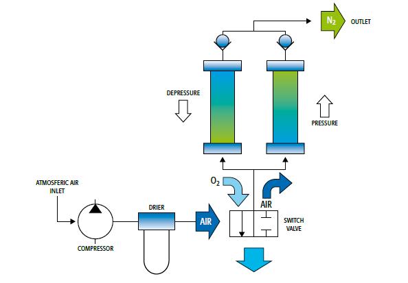进口氮气发生器厂家-买品牌好的氮气发生器,就选陕西汇研科技