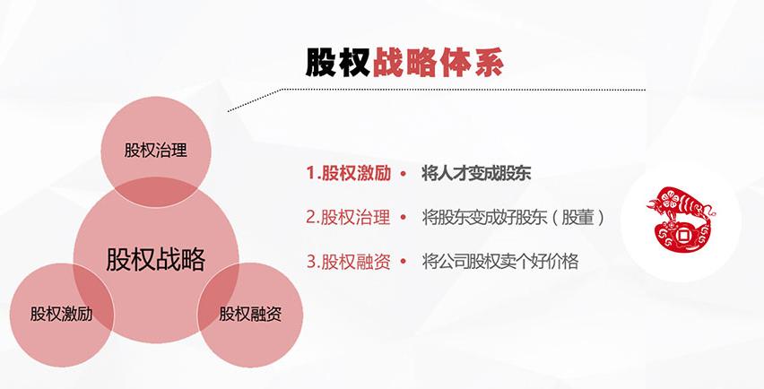 股权激励战略——北京信誉好的股权激励课程机构是哪家