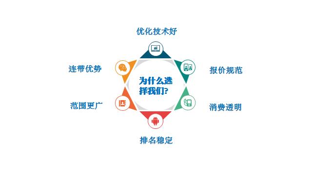 SEO优化服务_专业的SEO出自谋定网络