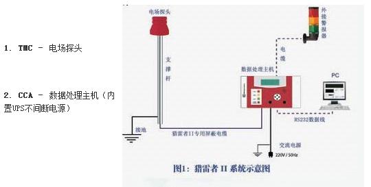 澳门雷电预警_提供亚博在线手机的猎雷者II预警系统安装