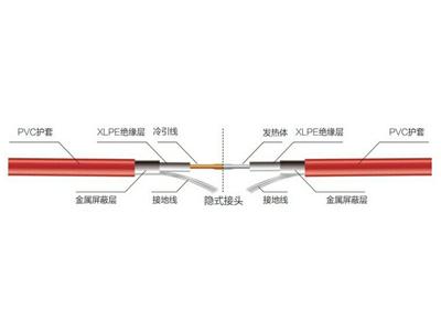 兰州耐用的发热电缆哪里买_银川发热电缆批发