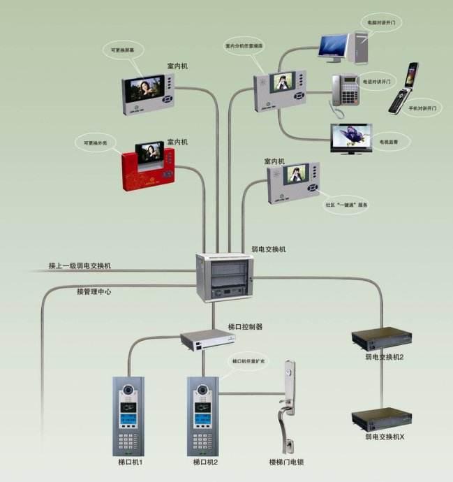 小区智能化系统报价,南平安全技术防范工程