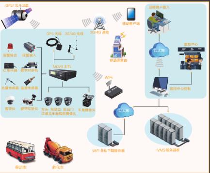 汽车远程监控系统提供商