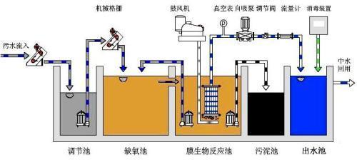 新疆工業污水處理設備_高質量的新疆污水一體化處理設備供應信息