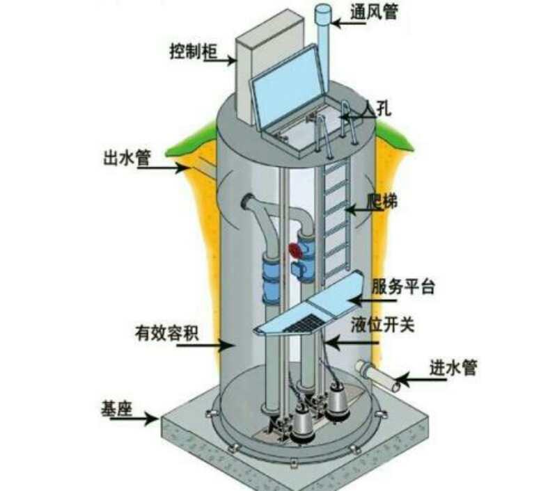 衡水玻璃钢一体化泵站选晟基_价格优惠 河北玻璃钢一体化泵站