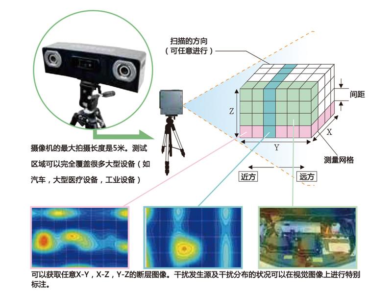 上海市厂家推荐电磁干扰扫描系统【供销】——3D电磁辐射干扰检测