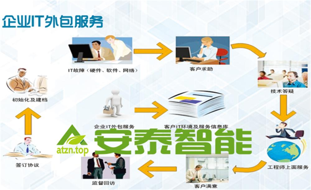 专业的企业IT外包-供应无锡专业企业IT服务