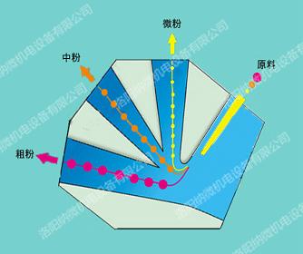 耐用的四川分级机机纳微机电供应_射流分级