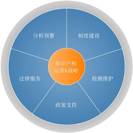 可靠的知识产权-上海正规的知识产权哪里有