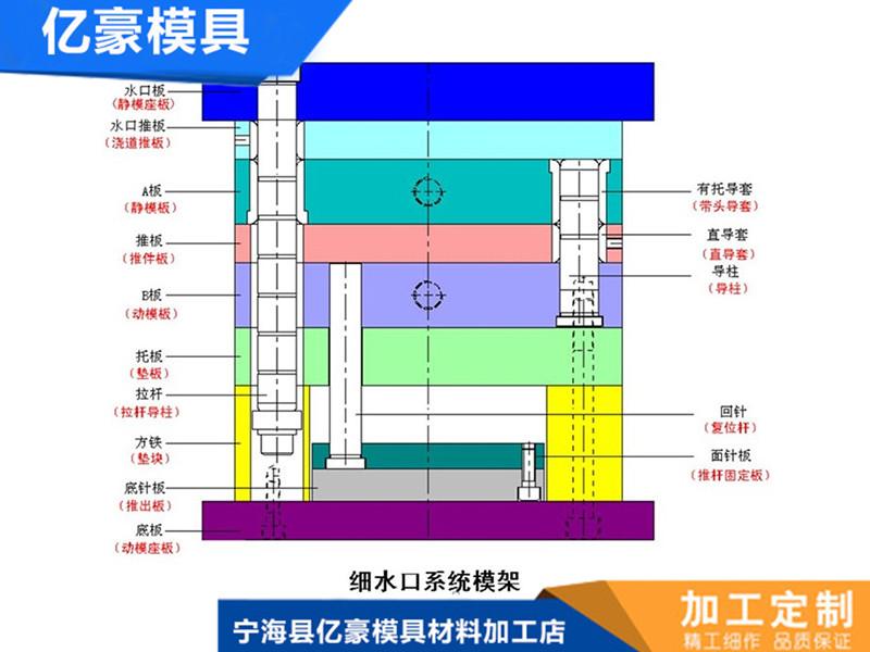 dashui口�dao欣浼fei鼓<�-ju有口碑的成型模sheng产厂家在浙江