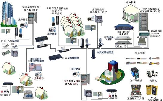 广州电信光缆熔接费用 广州电信光缆熔接业务 广州电信光缆熔接