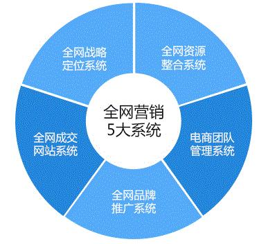 专业关键词优化服务推荐 长尾关键词挖掘