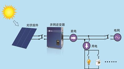 兰州光伏太阳能发电-兰州优惠的太阳能光伏发电材料