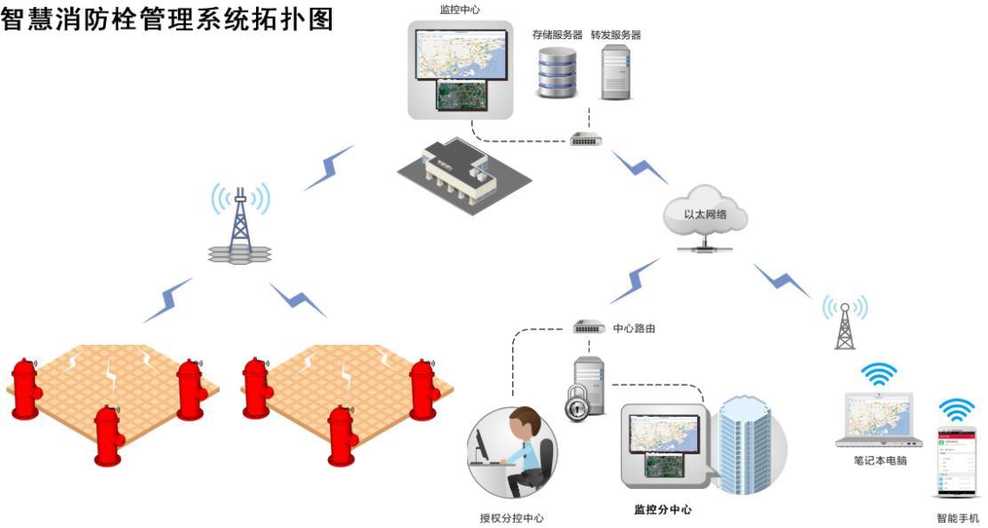 智能消防系统品牌-福建智能消火栓设备生产厂家