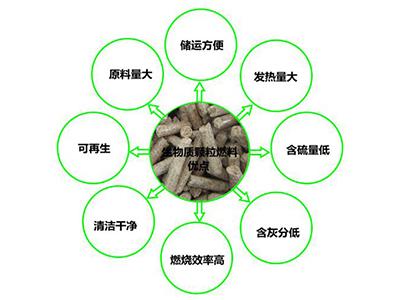 河北生物质颗粒批发-尉氏县康荣生物质供应划算的生物质颗粒