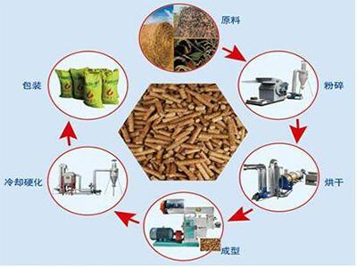 甘肅雜木顆粒廠家_供應開封好的雜木顆粒