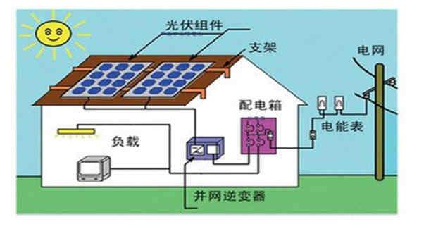 太阳能工业用电系统