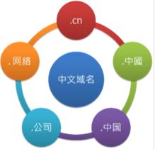 邯鄲網加思維提供企業中文域名注冊服務