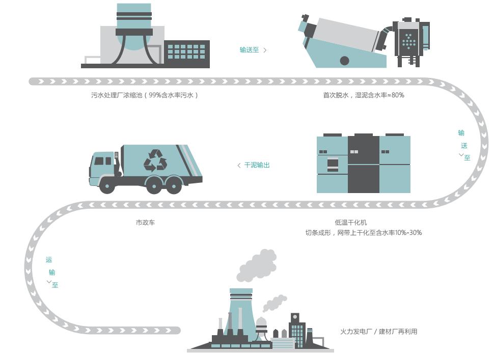 污泥干化设备--提供高质量的污泥干化机-环科环保