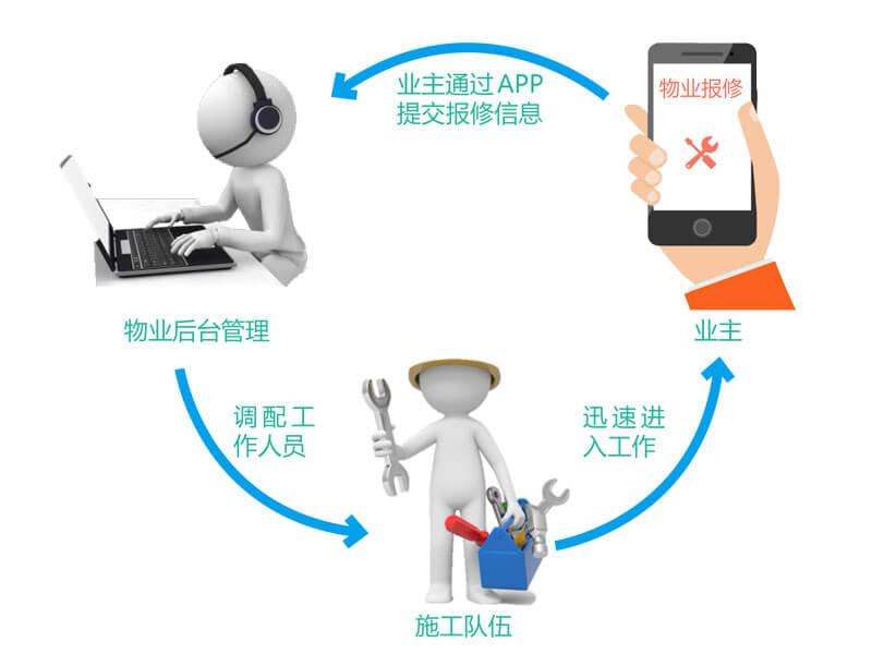广东智慧社区,高诚科技提供口碑好的智慧社区