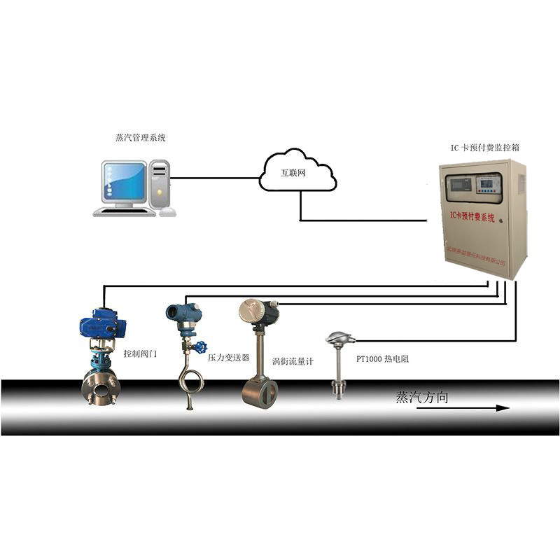 蒸汽预付费流量计就选多益慧元科技