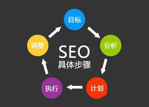 重慶哪里有提供網絡推廣,重慶seo優化哪家好