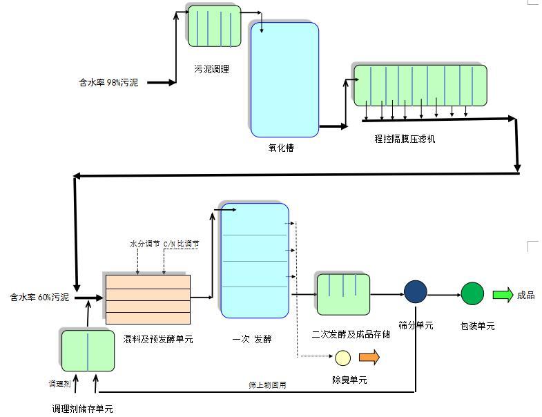 西寧好氧發酵係統 放心的好氧發酵係統陝西提供