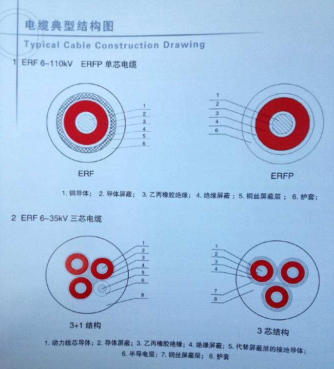 ERF电缆要在哪里可以买到——青岛汉河电线