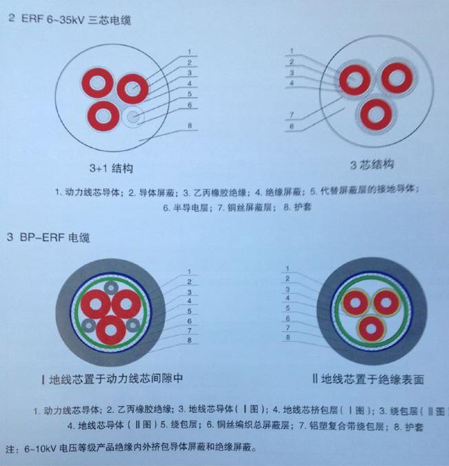 受欢迎的ERF汉河电缆推荐_滨州开关柜软电缆价格