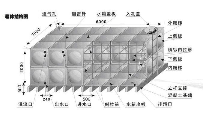 云南保温水箱厂家-用户满意昆明太阳能热水箱推荐