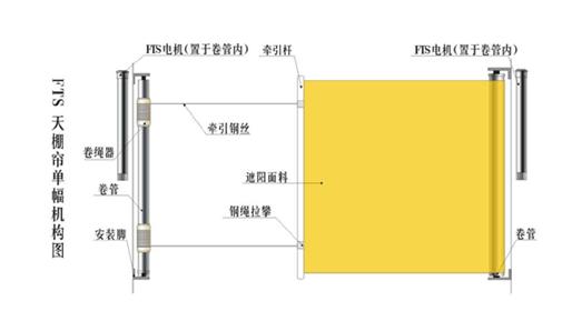 大量供应出售实惠的FTS电动天棚帘|FTS电动天棚帘值得信赖