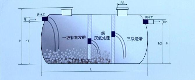 湖南新农村改厕专用化粪池 smc模压玻璃钢化粪池 玻璃钢化粪