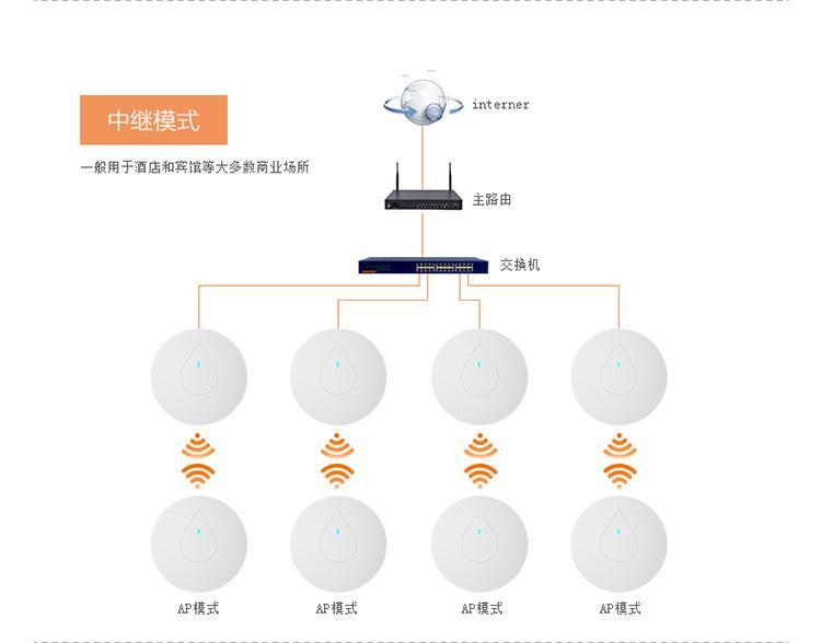 北京无线覆盖-口碑好的无线AP覆盖在哪能买到