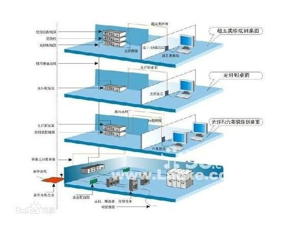 深圳弱电设备市场|提供专业的弱电工程提供