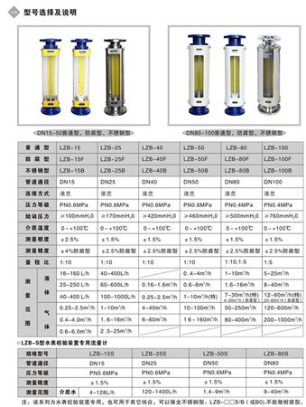 LZ10(G_青岛品牌好的玻璃转子流量计