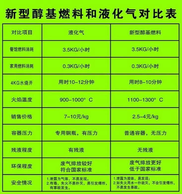 河北醇基液体燃料技术转让【新能源燃料基地】绿色环保 高效节能