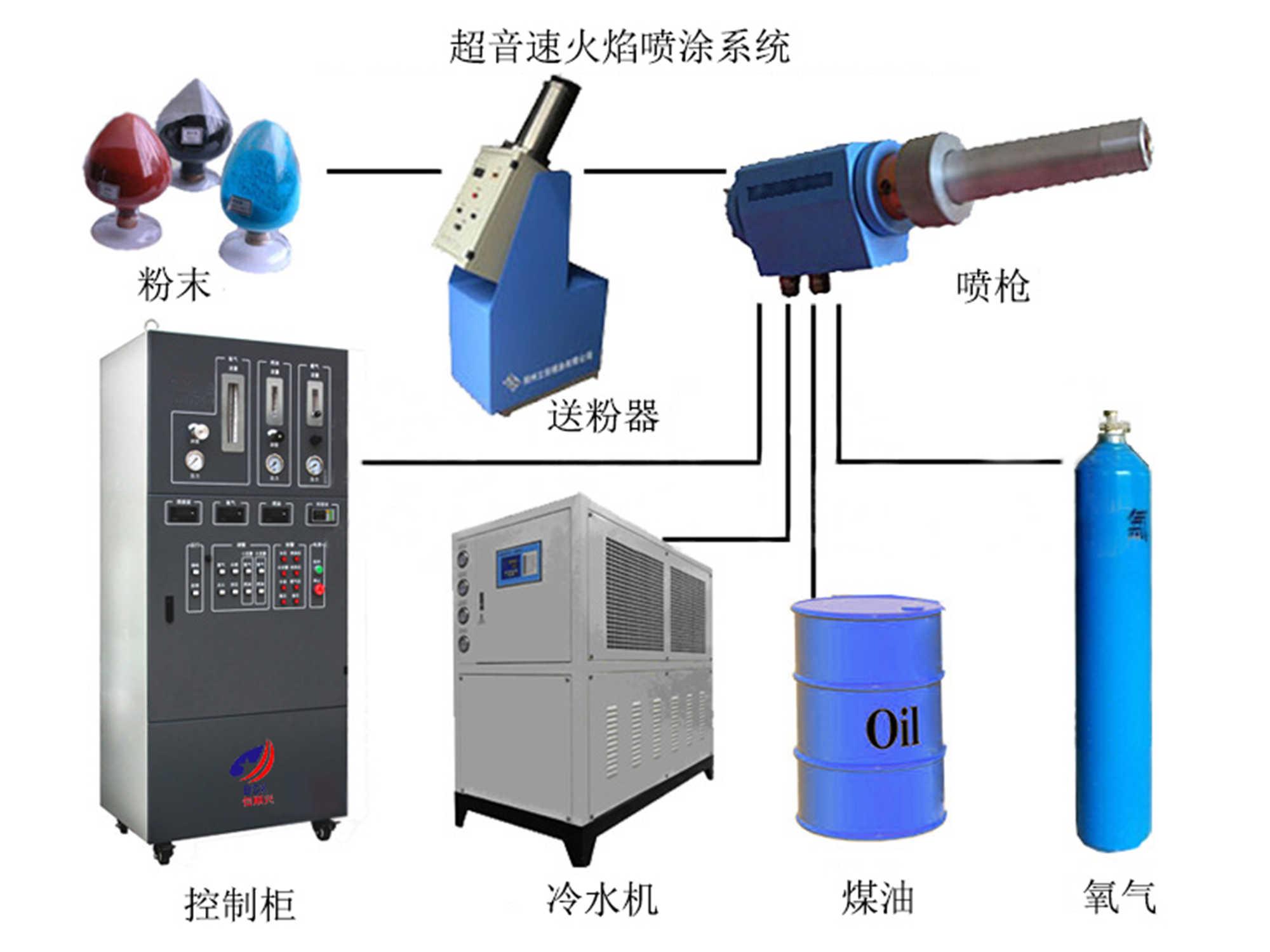 耐磨加工处理超音速喷涂-价格优惠的超音速火焰喷涂设备哪里有卖