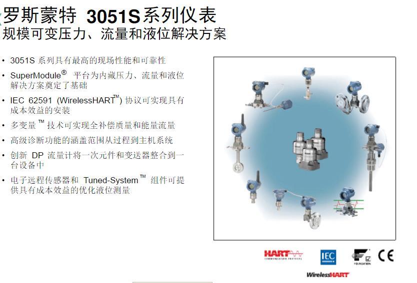 蚌埠罗斯蒙特3051S压力变送器|买罗斯蒙特3051S高静差压变送器就来广州灏博