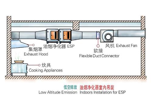 郴州廚房排煙系統供應商推薦-郴州廚房抽煙系統
