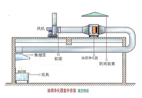 哪里有卖出色的厨房排烟系统|永州饭店油烟处理