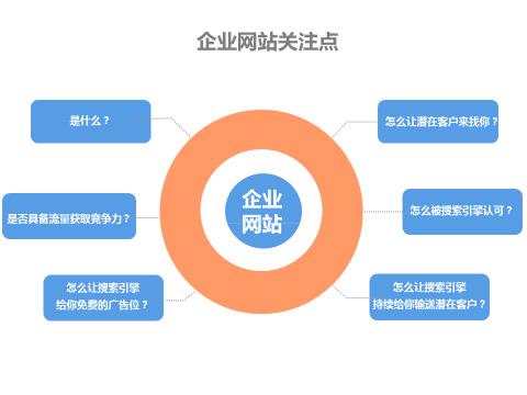 杭州网页设计公司|杭州网页设计公司看完就透彻