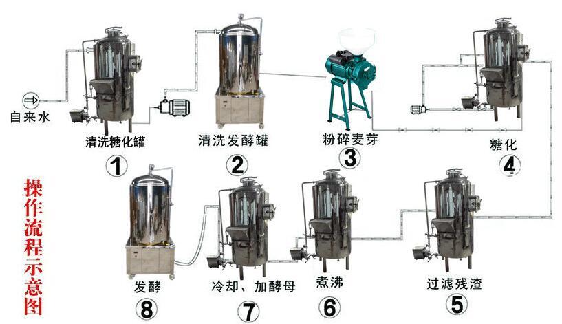 南阳凌威供应酒店用自酿啤酒成套设备 日产日产1000升