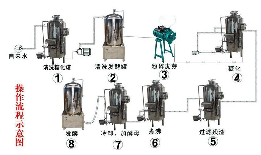 南阳凌威扎啤机生产厂家自酿设备购买的注意事项
