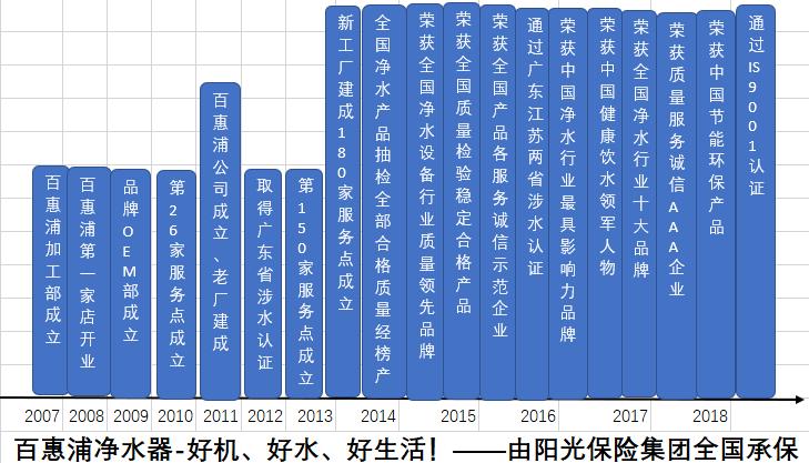 百惠浦净水器10年老企业,产品稳定