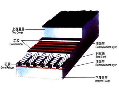 淮安凸人字輸送帶-有信譽度的鋼絲繩輸送帶廠家