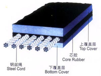 过滤机输送带-钢丝绳输送带多少钱