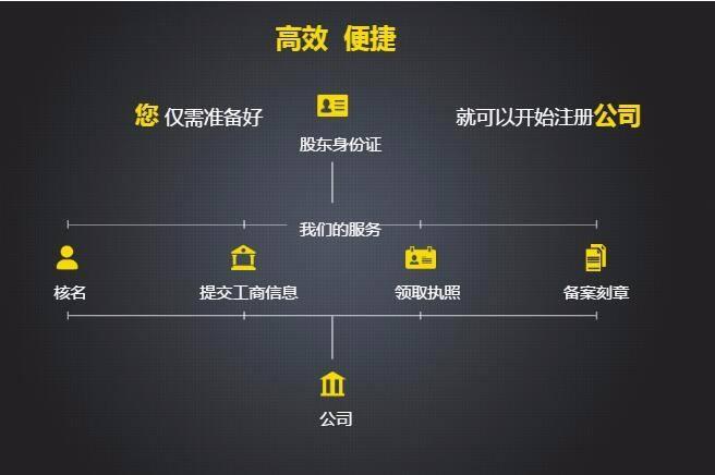 贵阳哪里有可靠的贵州代理公司注册-贵州代理公司注册流程