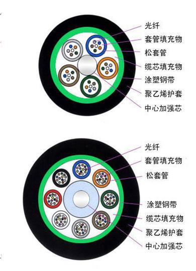 莞城光纤跳线厂家-广东哪里有供应口碑好的光纤跳线
